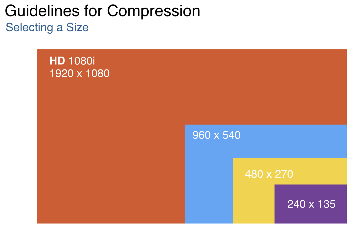 Media Compression : Audio and Video Best Practices – Media